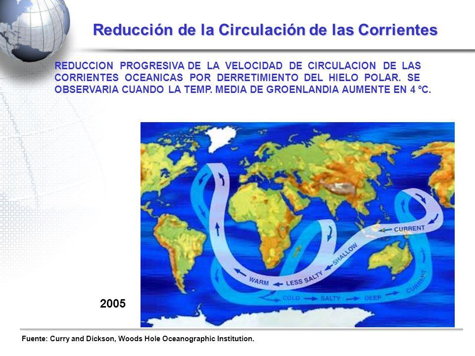 Reducción de la Circulación de las Corrientes