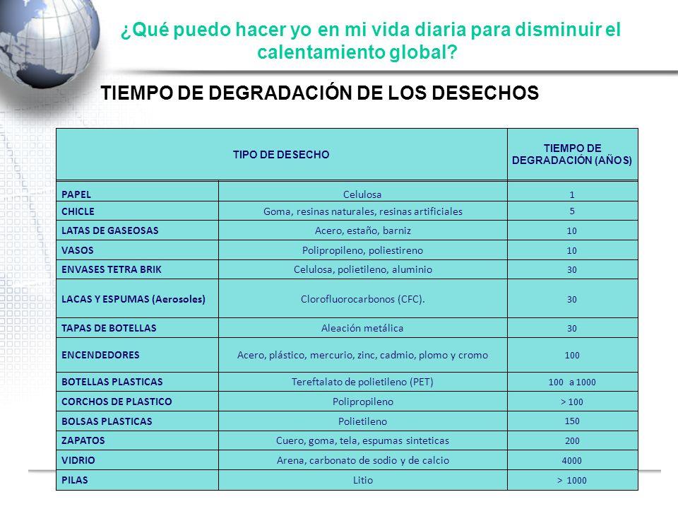 TIEMPO DE DEGRADACIÓN (AÑOS)