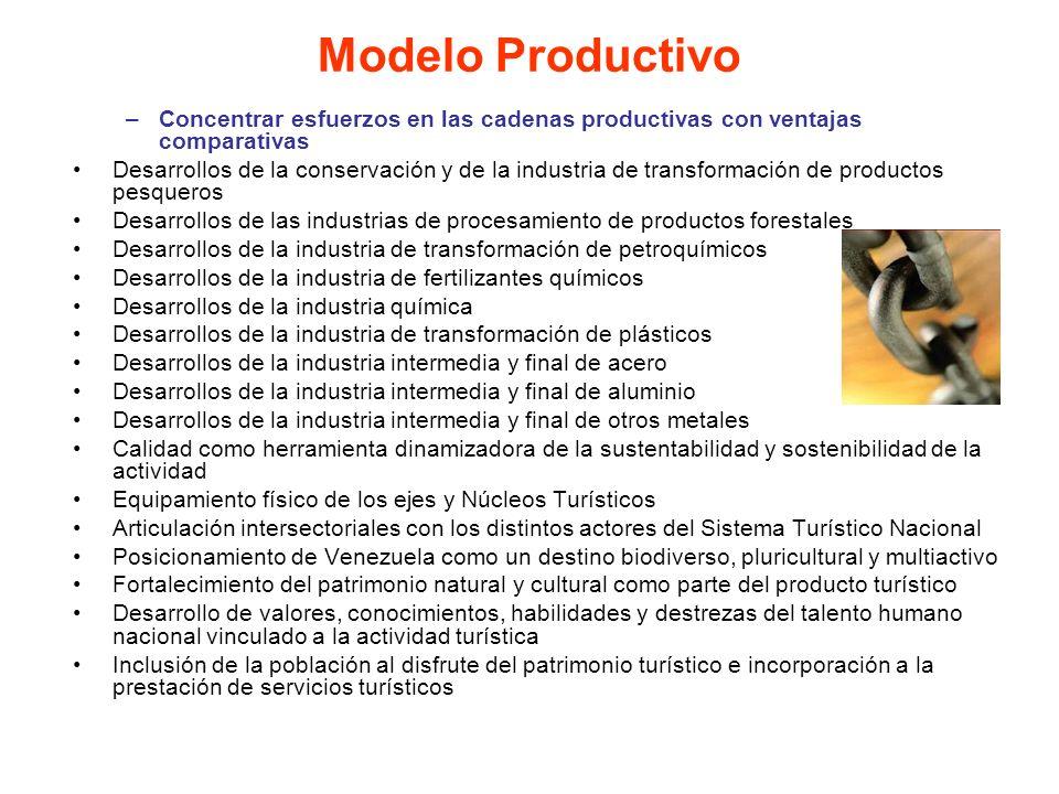 Modelo Productivo Concentrar esfuerzos en las cadenas productivas con ventajas comparativas.