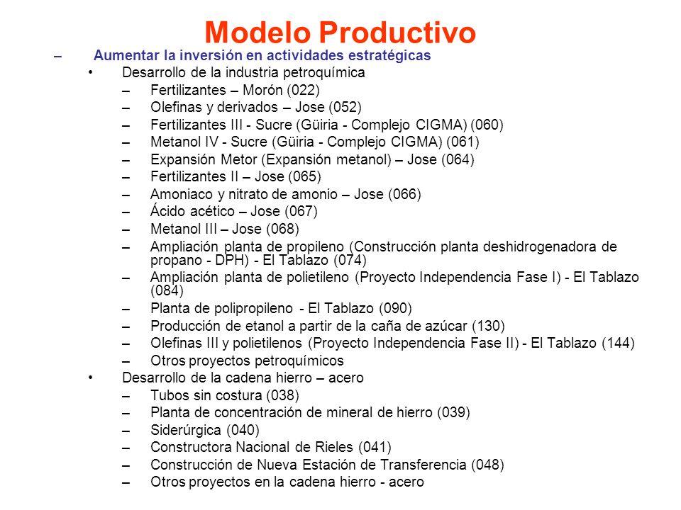 Modelo Productivo Aumentar la inversión en actividades estratégicas