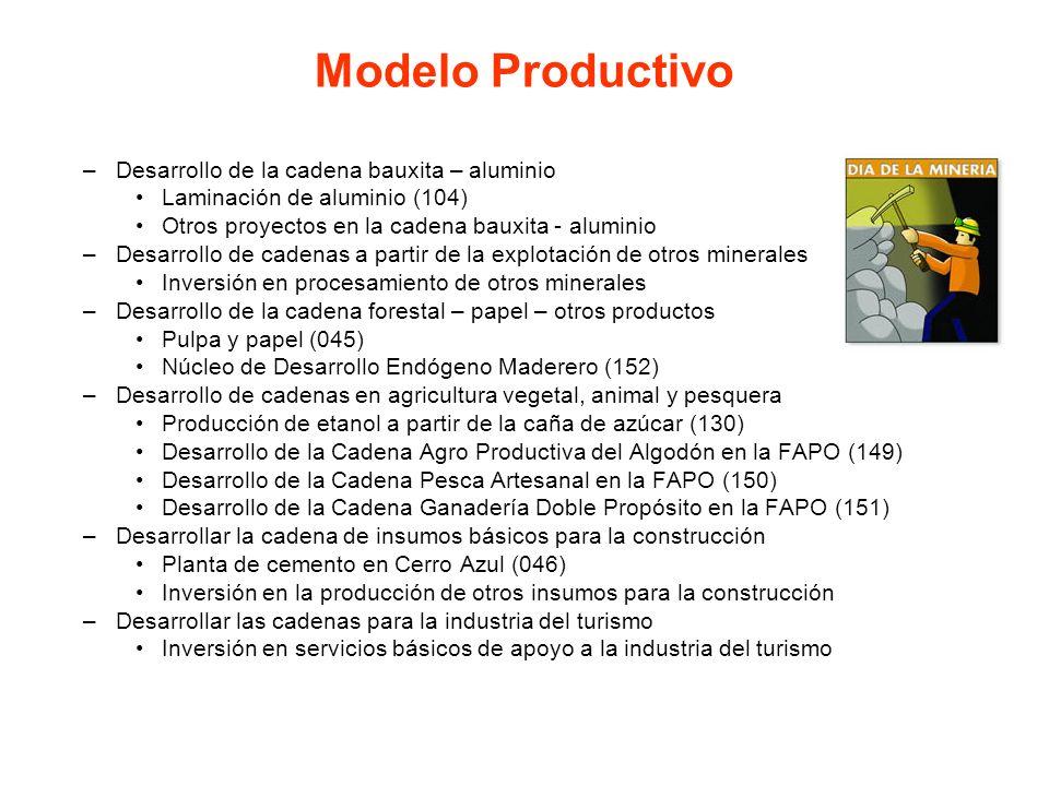 Modelo Productivo Desarrollo de la cadena bauxita – aluminio