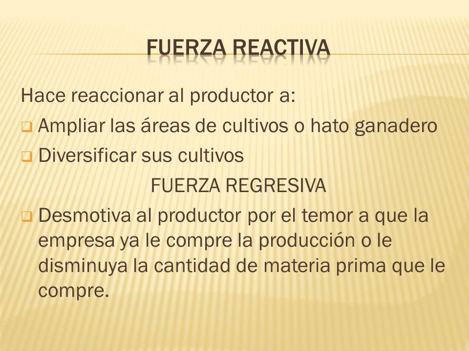 Fuerza reactiva Hace reaccionar al productor a: