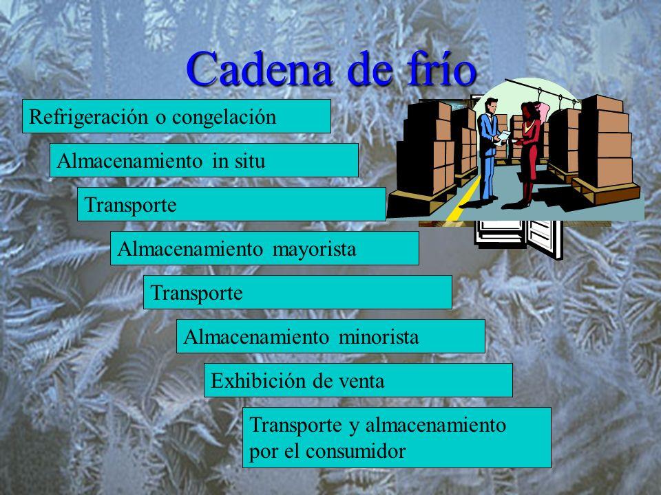 Cadena de frío Refrigeración o congelación Almacenamiento in situ