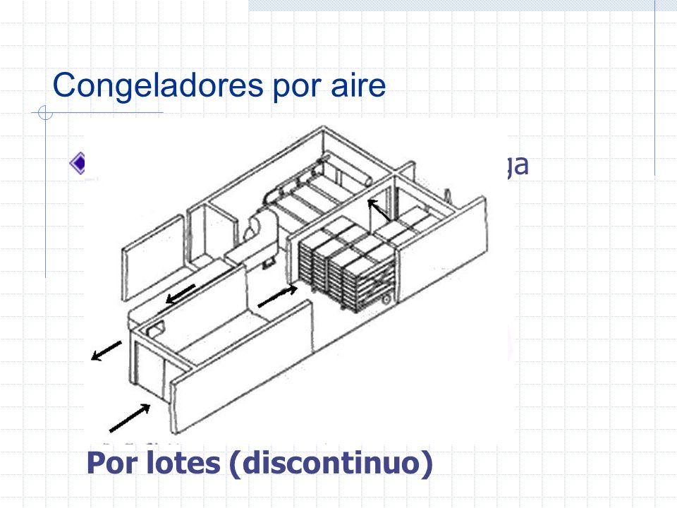Congeladores por aire Tipos de congeladores de ráfaga