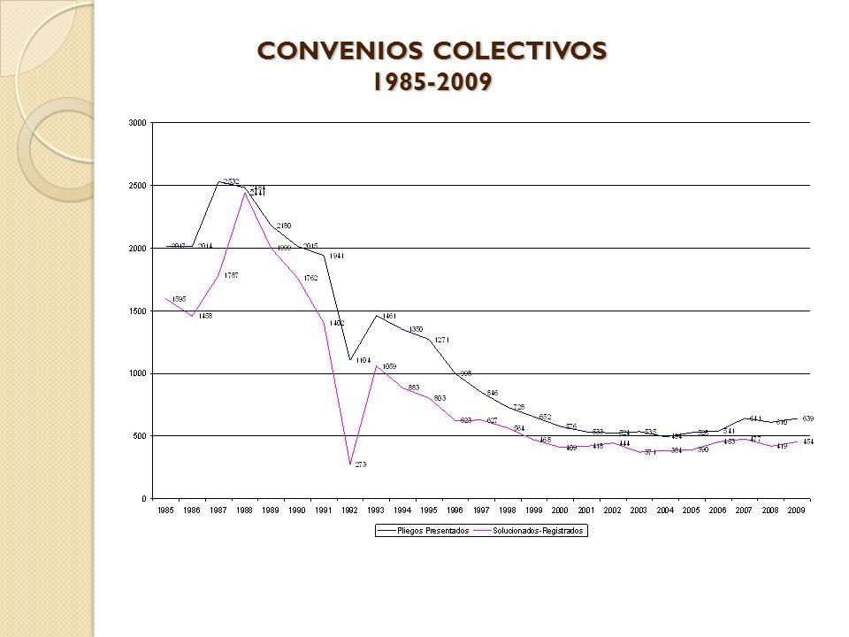 CONVENIOS COLECTIVOS 1985-2009