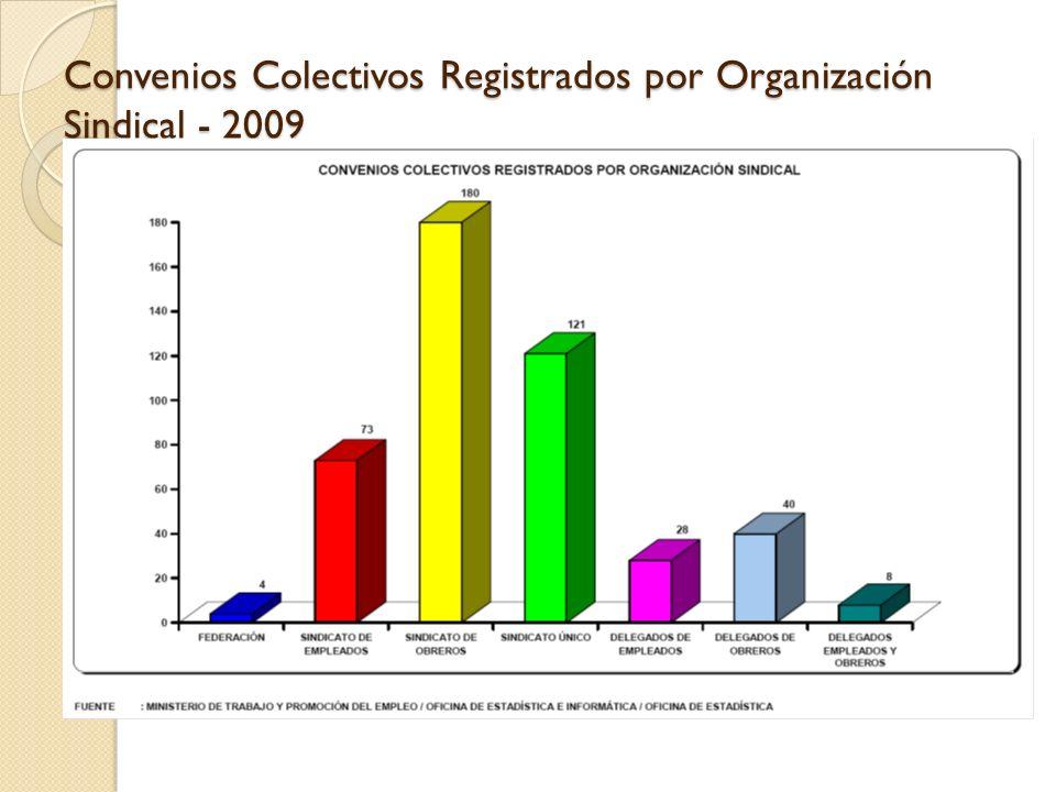 Convenios Colectivos Registrados por Organización Sindical - 2009