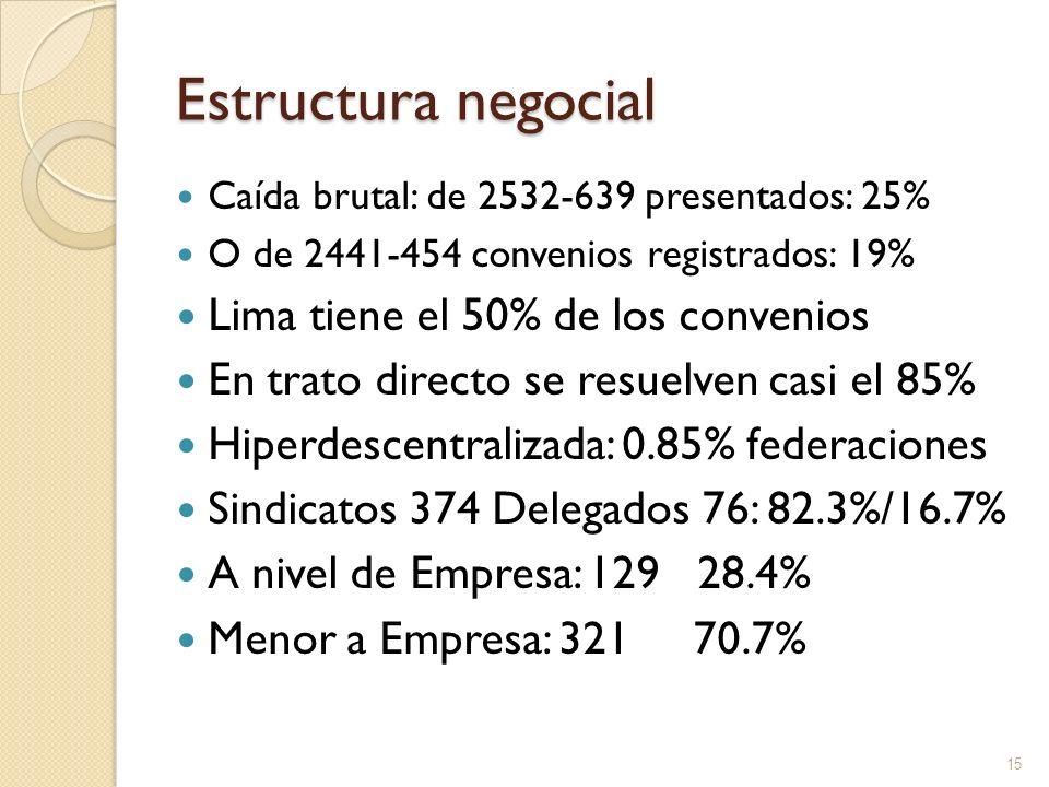 Estructura negocial Lima tiene el 50% de los convenios