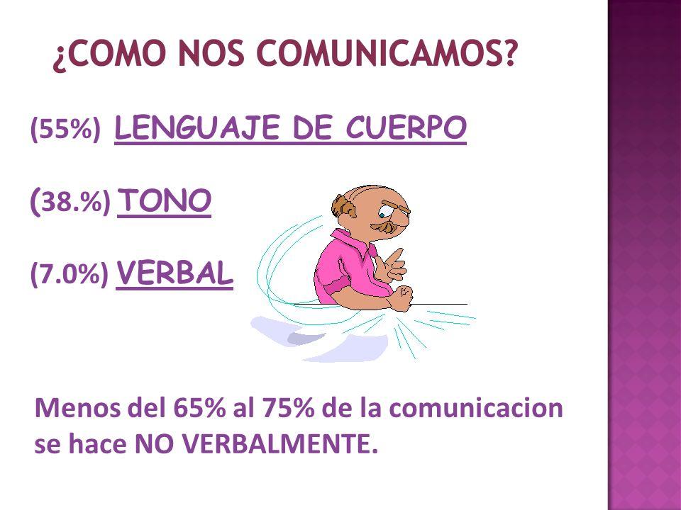 Menos del 65% al 75% de la comunicacion se hace NO VERBALMENTE.