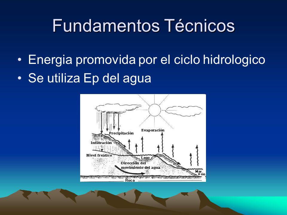 Fundamentos Técnicos Energia promovida por el ciclo hidrologico