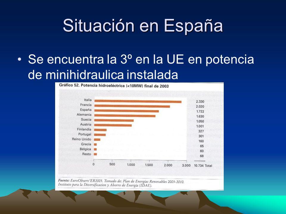 Situación en España Se encuentra la 3º en la UE en potencia de minihidraulica instalada