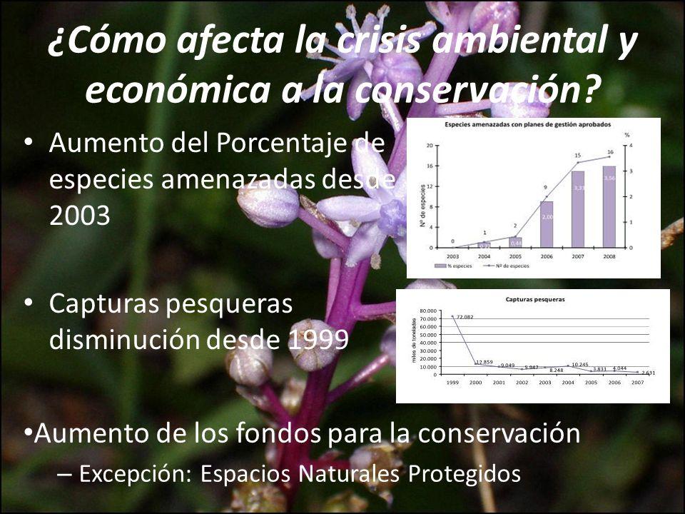 ¿Cómo afecta la crisis ambiental y económica a la conservación