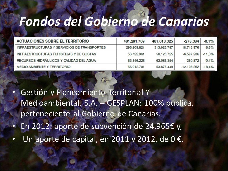 Fondos del Gobierno de Canarias