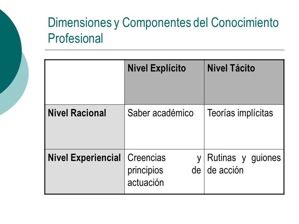 Dimensiones y Componentes del Conocimiento Profesional