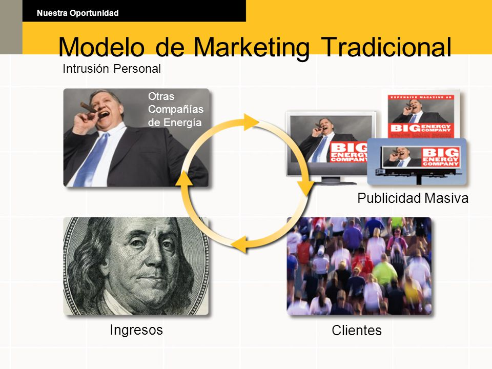 Modelo de Marketing Tradicional