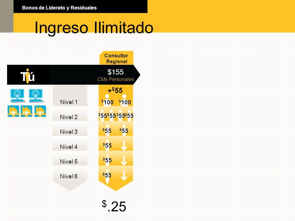 Ingreso Ilimitado Ingreso Ilimitado $.25 Tú $155 +$55 Nivel 1 $100