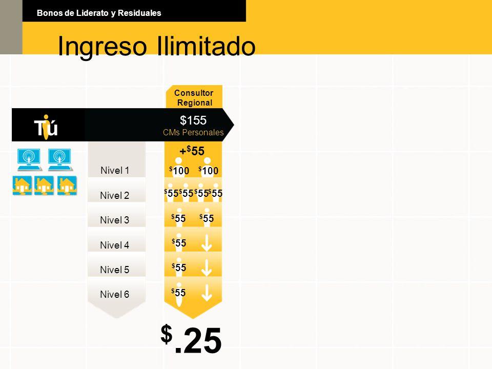 $.25 Ingreso Ilimitado Ingreso Ilimitado Tú $155 +$55 Nivel 1 $100