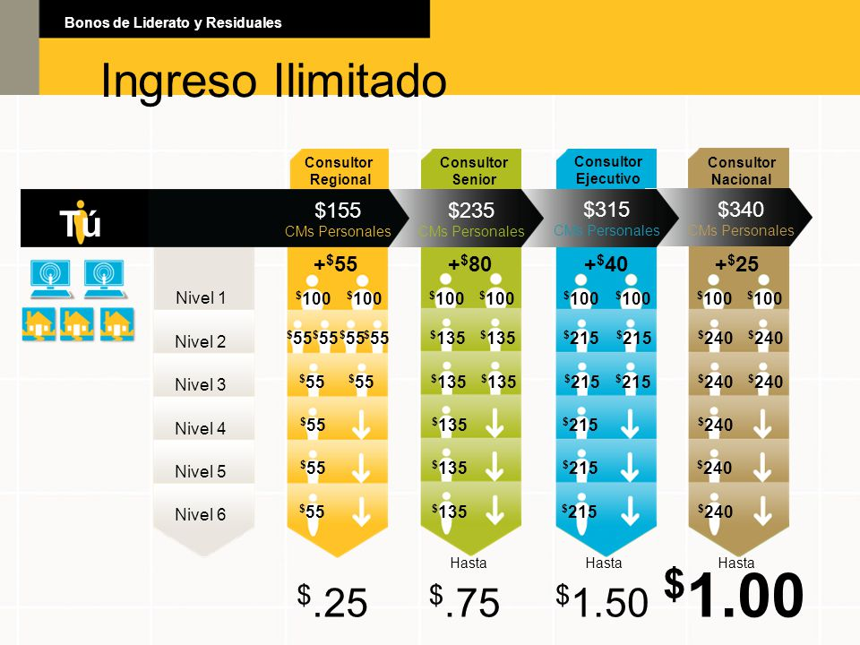 $1.00 Ingreso Ilimitado Ingreso Ilimitado $.25 $.75 $1.50 Tú $155 $235