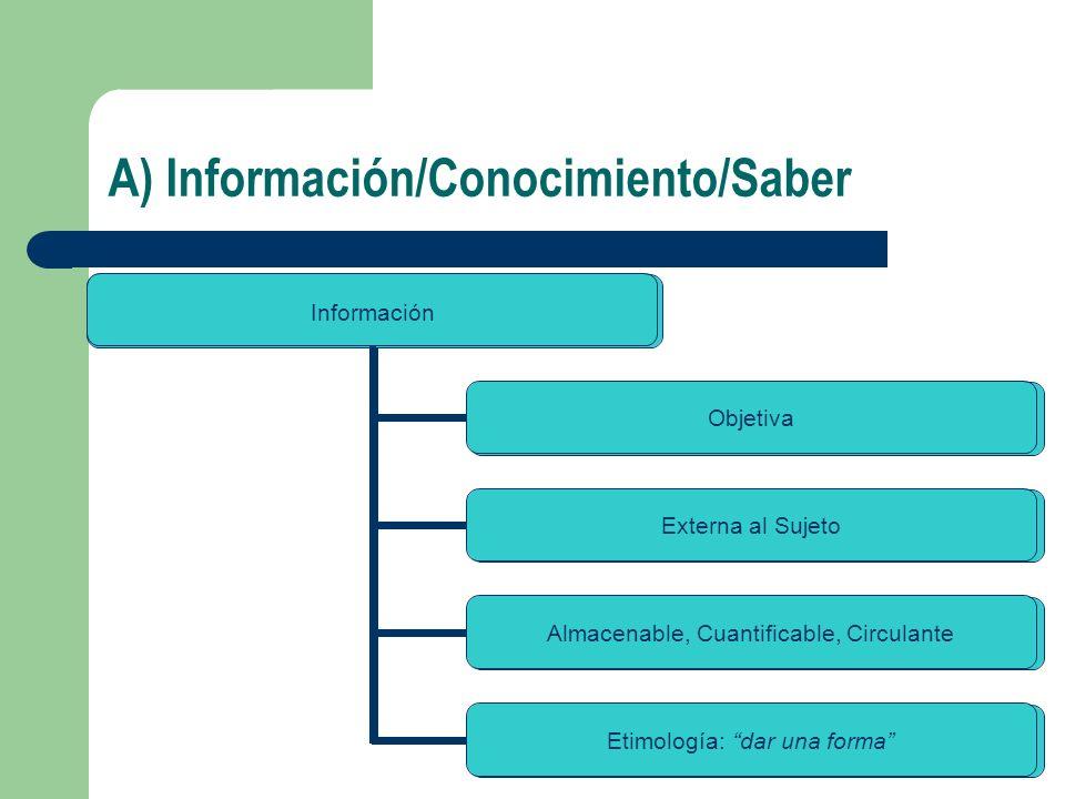 A) Información/Conocimiento/Saber