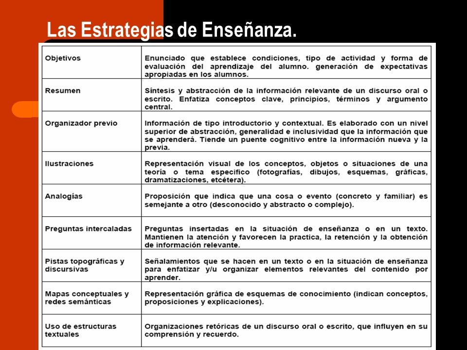 Las Estrategias de Enseñanza.