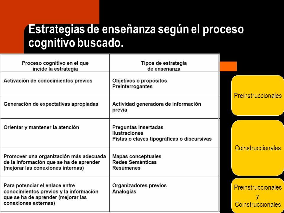 Estrategias de enseñanza según el proceso cognitivo buscado.