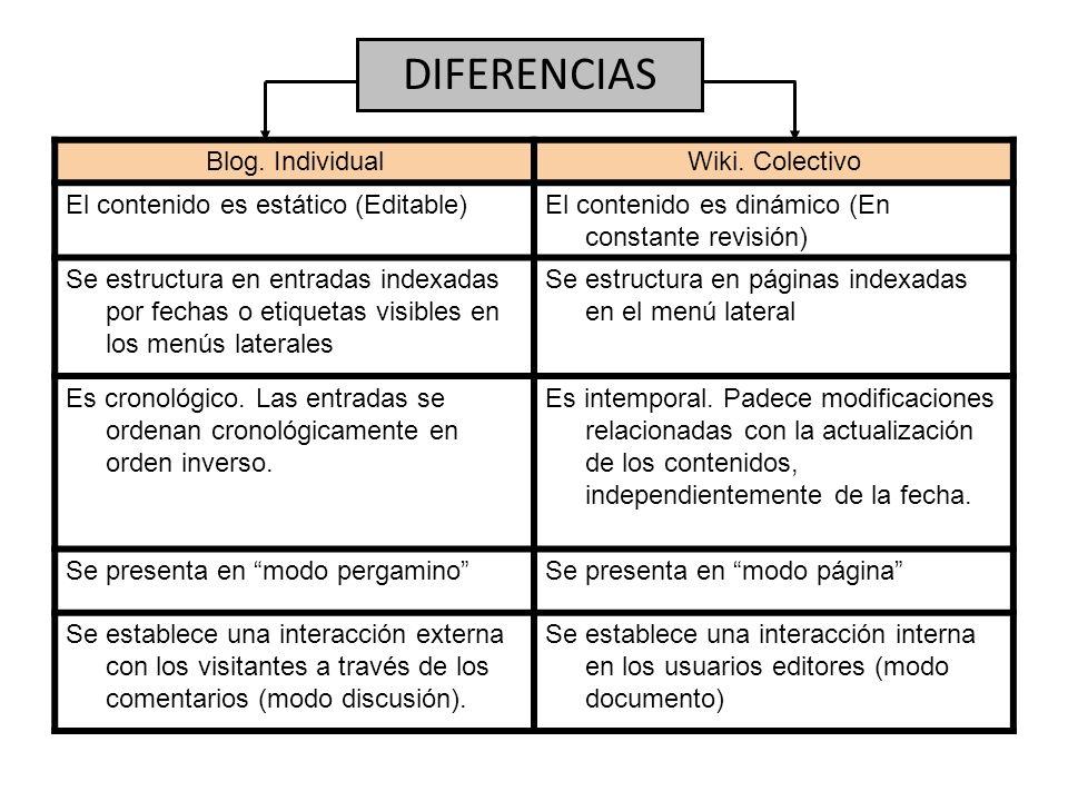 DIFERENCIAS Blog. Individual Wiki. Colectivo