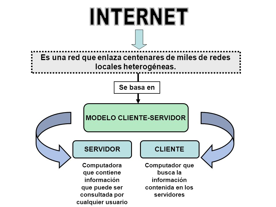 INTERNET Es una red que enlaza centenares de miles de redes locales heterogéneas. Se basa en. MODELO CLIENTE-SERVIDOR.