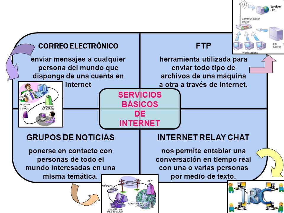 CORREO ELECTRÓNICO FTP SERVICIOS BÁSICOS DE INTERNET