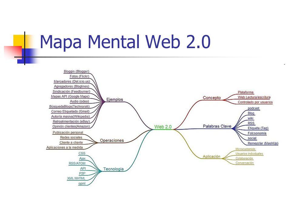 Mapa Mental Web 2.0