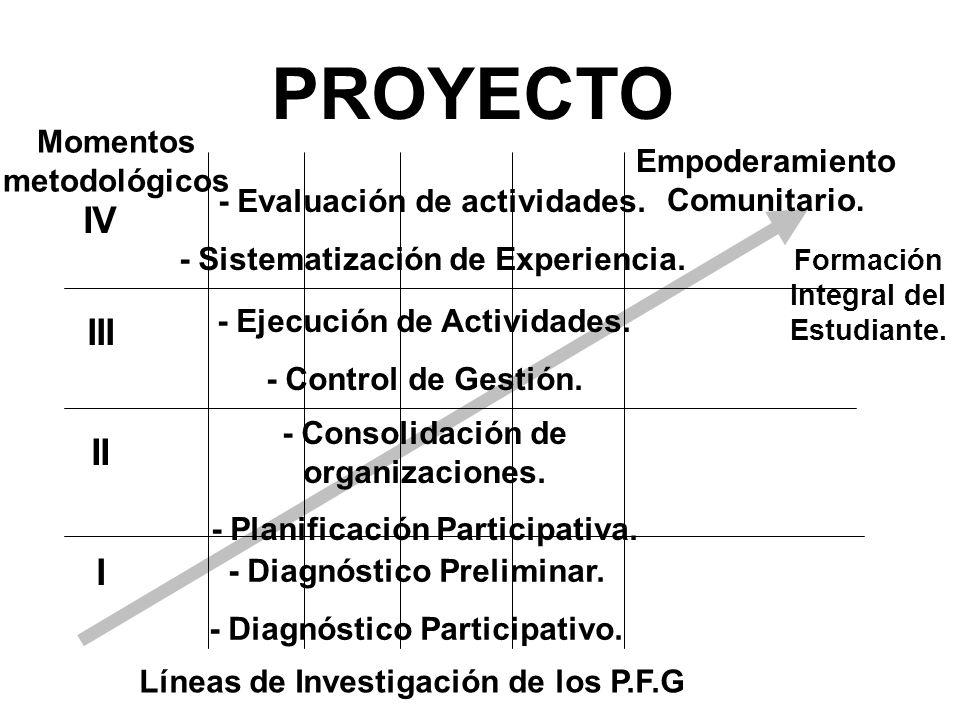 PROYECTO IV III II I Momentos metodológicos