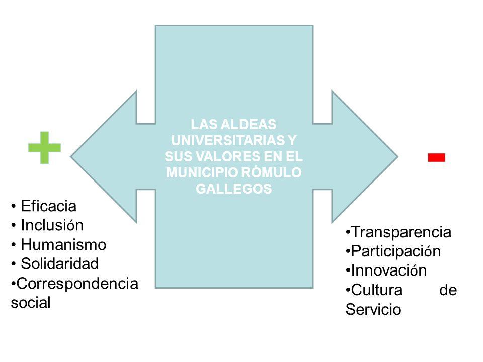 + - Eficacia Inclusión Humanismo Transparencia Solidaridad
