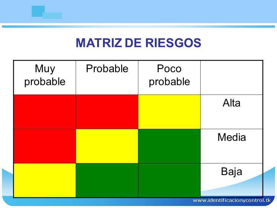 MATRIZ DE RIESGOS Muy probable Probable Poco probable Alta Media Baja