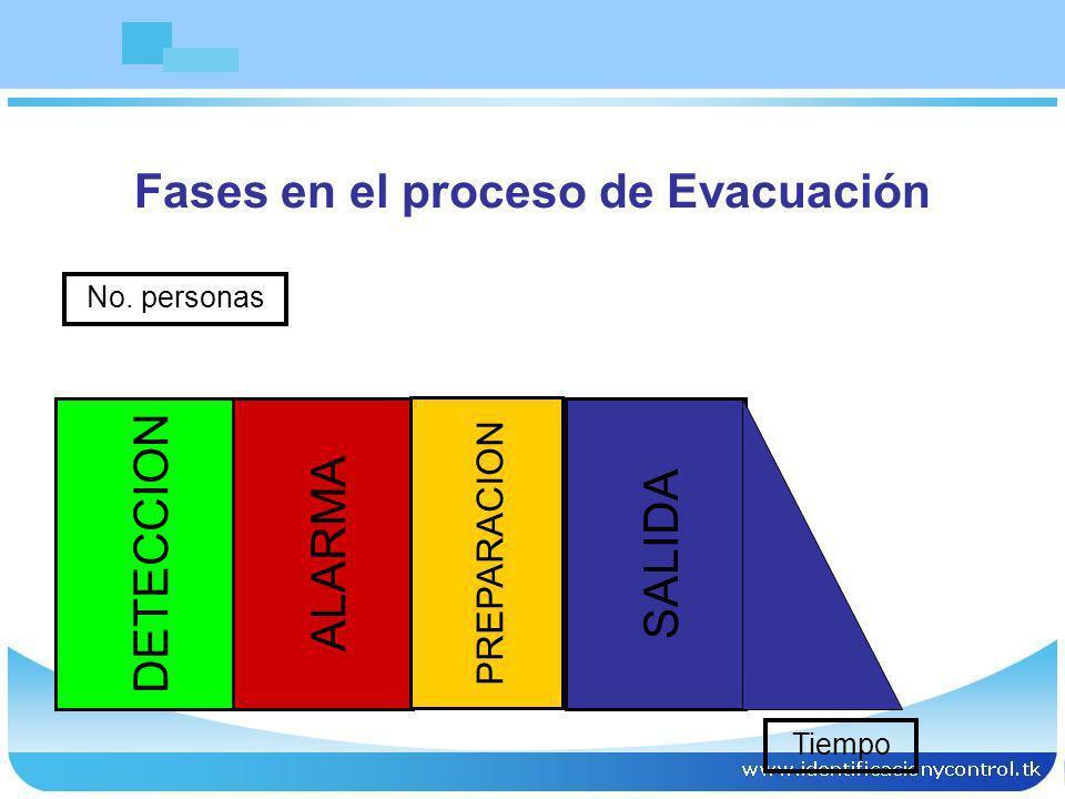 Fases en el proceso de Evacuación
