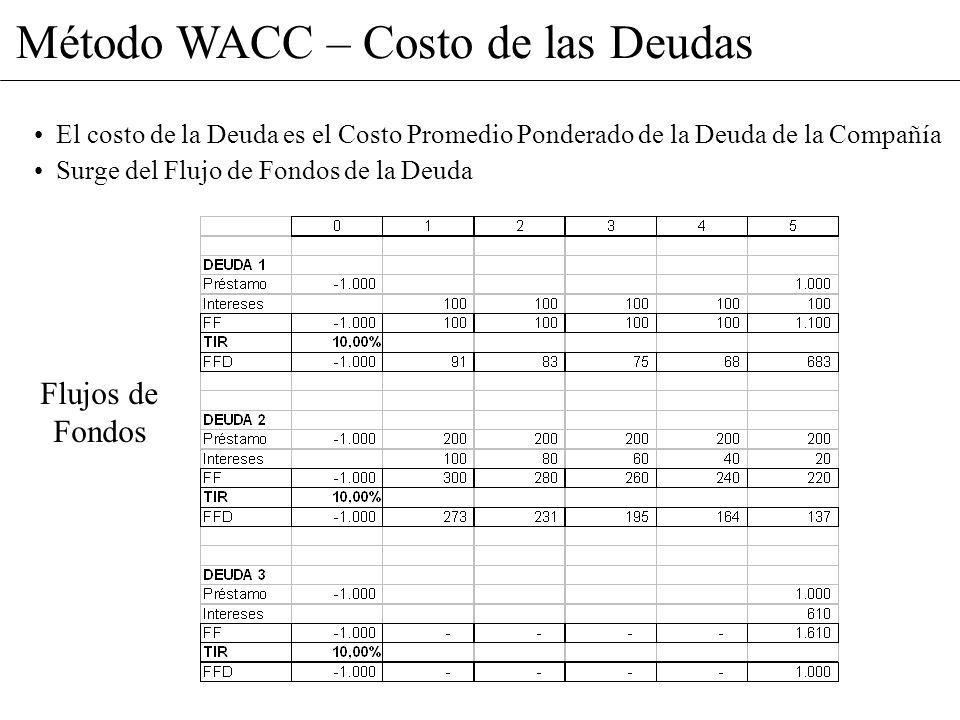 Método WACC – Costo de las Deudas