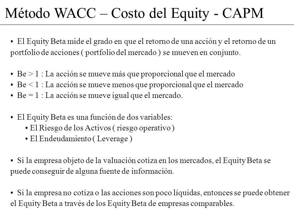 Método WACC – Costo del Equity - CAPM