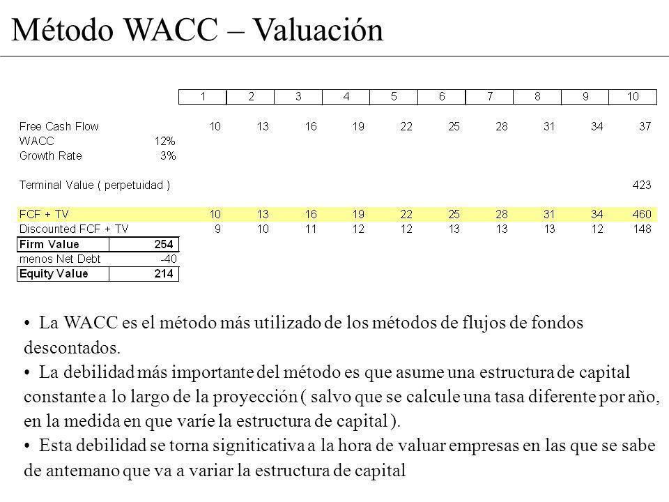 Método WACC – Valuación