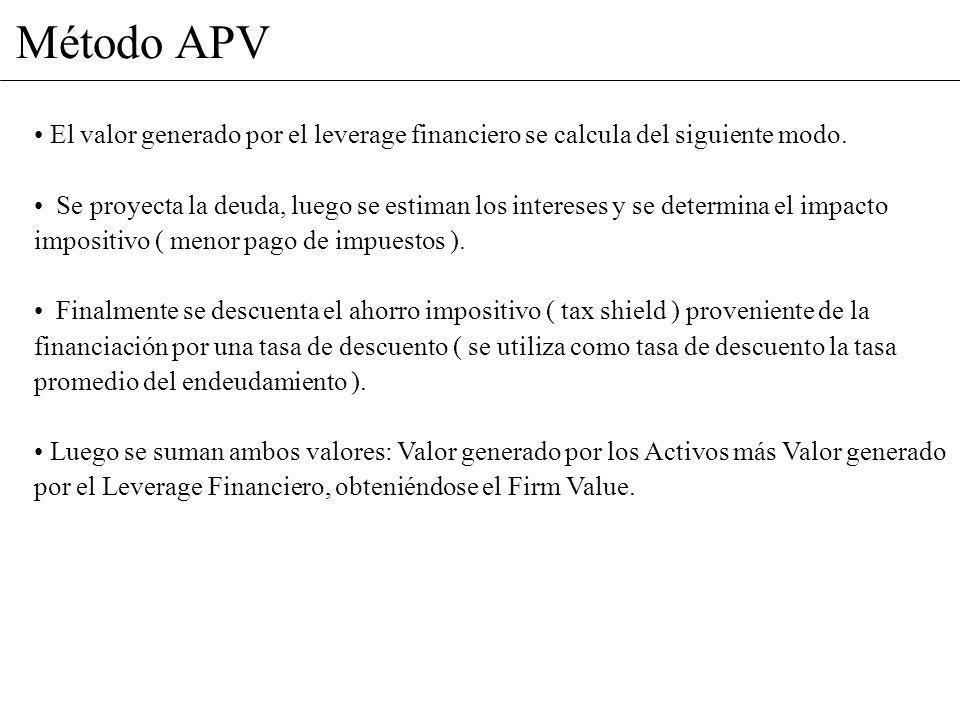 Método APV El valor generado por el leverage financiero se calcula del siguiente modo.