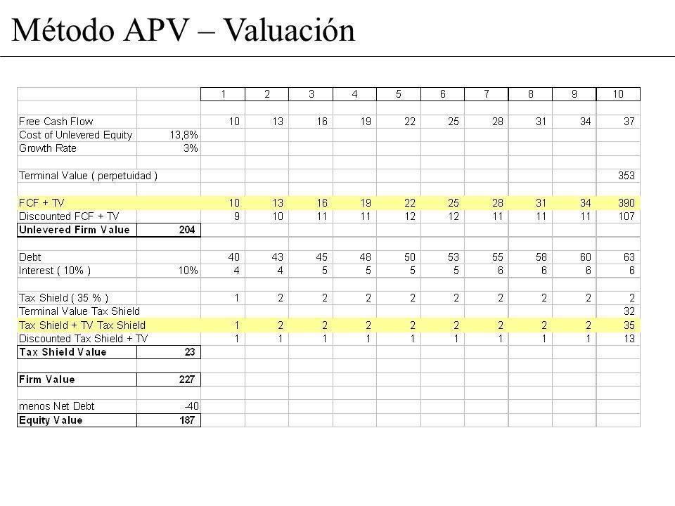 Método APV – Valuación