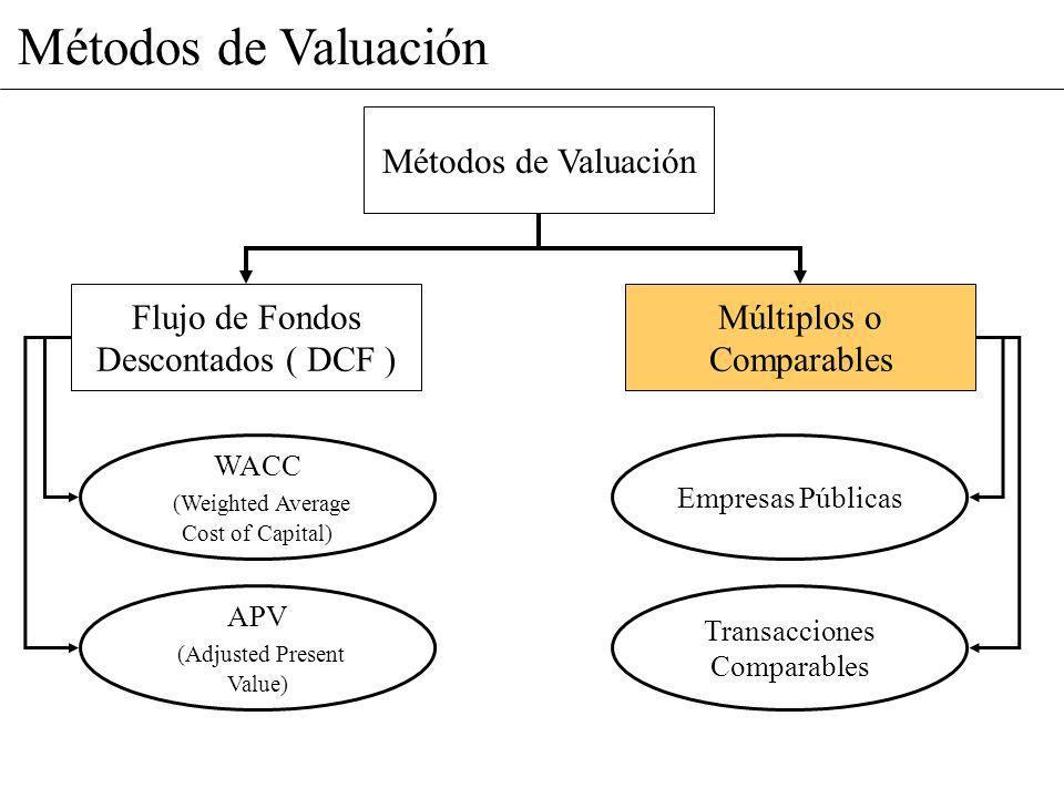 Métodos de Valuación Métodos de Valuación