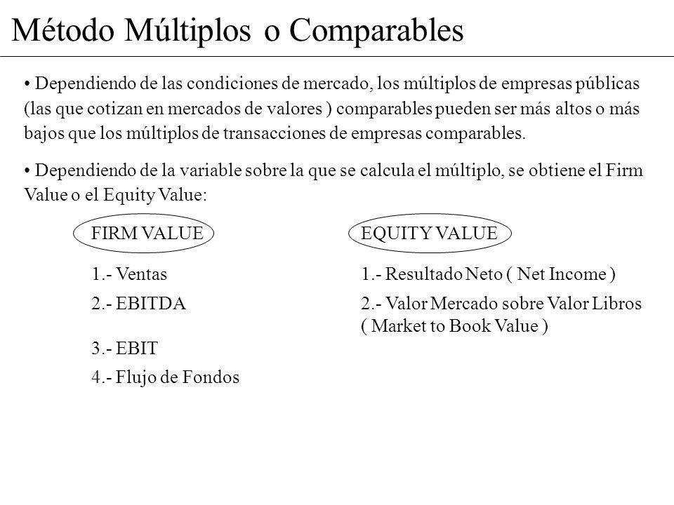 Método Múltiplos o Comparables