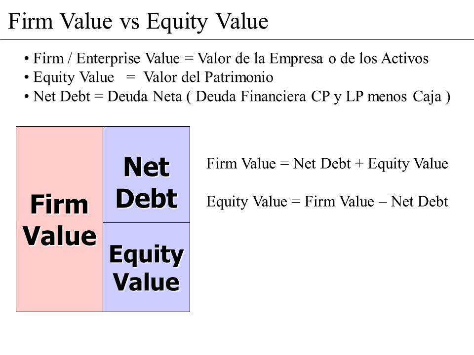 Net Debt Firm Value Firm Value vs Equity Value Equity Value