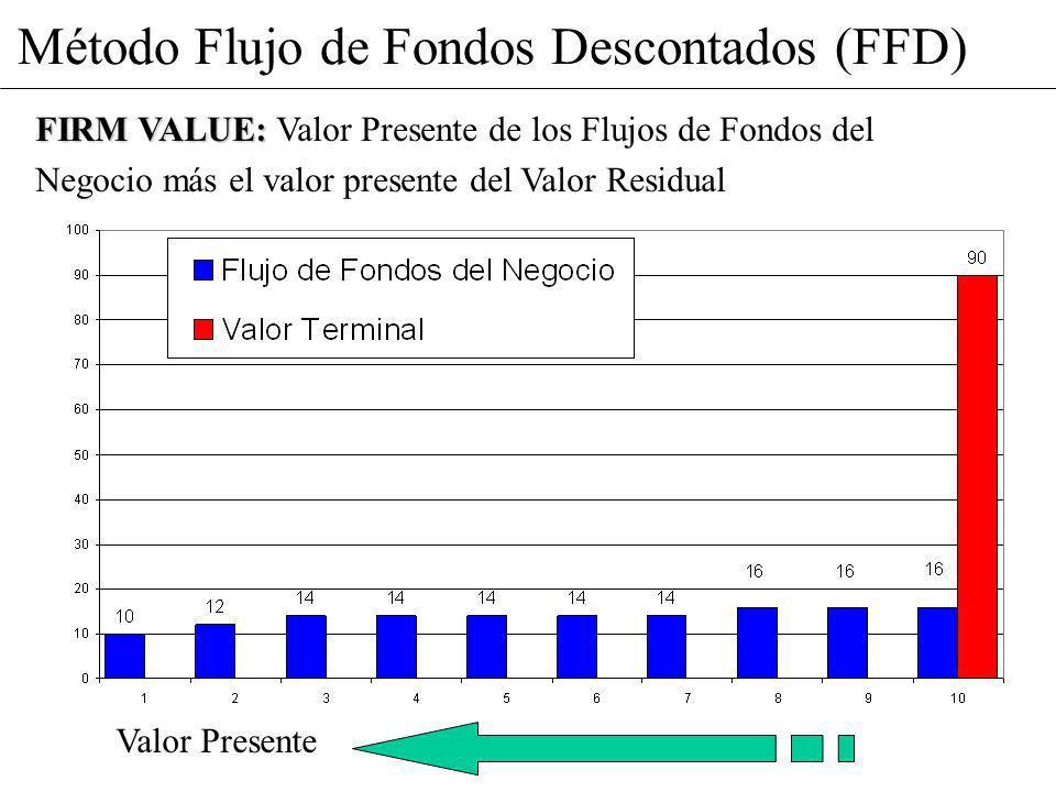 Método Flujo de Fondos Descontados (FFD)