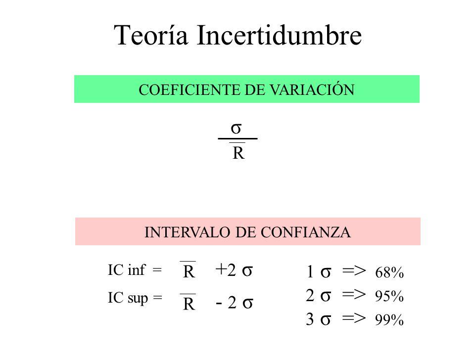 Teoría Incertidumbre σ +2 σ - 2 σ R 1 σ => 68% R 2 σ => 95% R