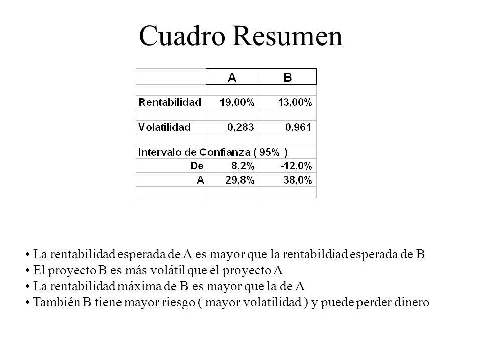 Cuadro ResumenLa rentabilidad esperada de A es mayor que la rentabildiad esperada de B. El proyecto B es más volátil que el proyecto A.