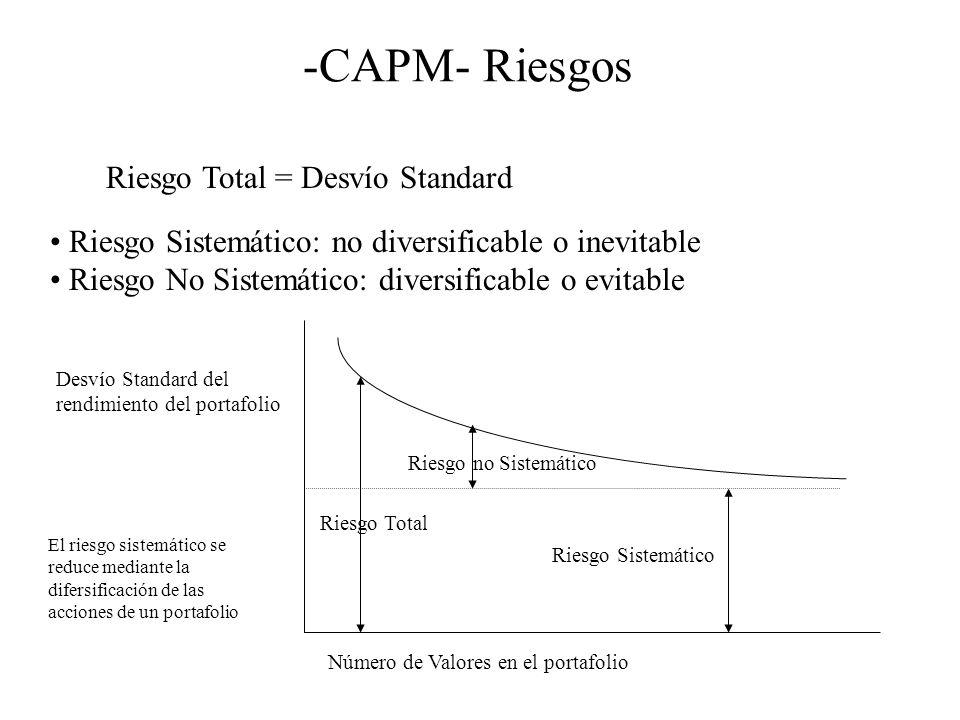 -CAPM- Riesgos Riesgo Total = Desvío Standard