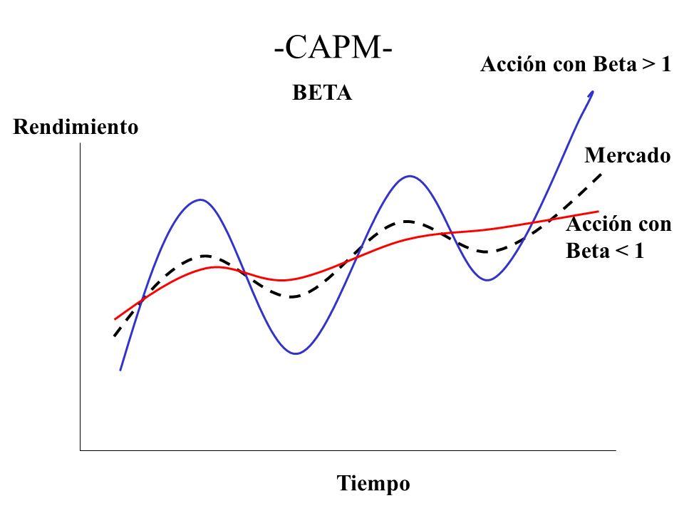 -CAPM- Acción con Beta > 1 BETA Rendimiento Mercado