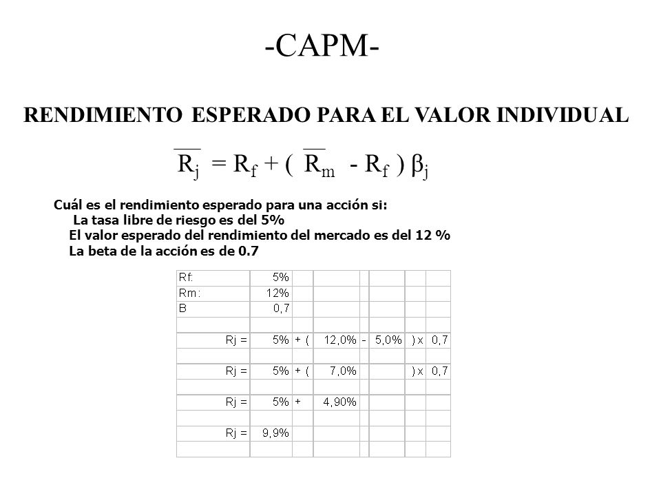 -CAPM- Rj = Rf + ( Rm - Rf ) βj