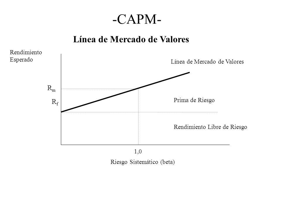 -CAPM- Línea de Mercado de Valores Rm Rf Rendimiento Esperado