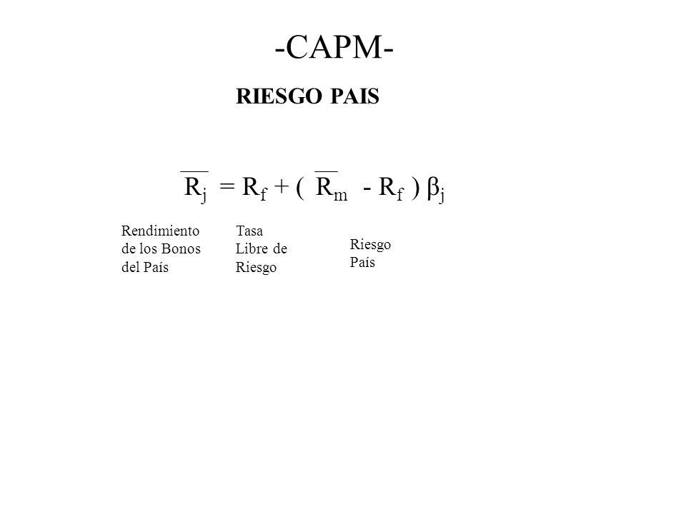 -CAPM- Rj = Rf + ( Rm - Rf ) βj RIESGO PAIS