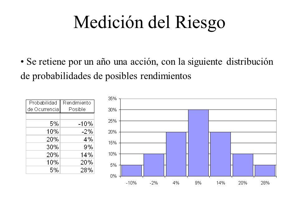 Medición del Riesgo Se retiene por un año una acción, con la siguiente distribución de probabilidades de posibles rendimientos.