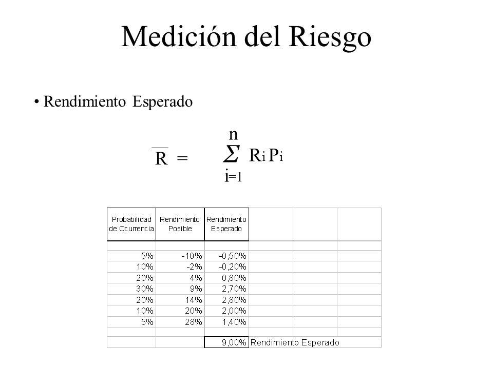 Medición del Riesgo Rendimiento Esperado n Σ i=1 Ri Pi R =